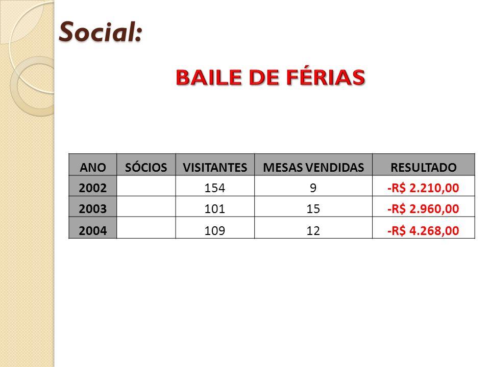 Social: ANOSÓCIOSVISITANTESMESAS VENDIDASRESULTADO 2002 1549-R$ 2.210,00 2003 10115-R$ 2.960,00 2004 10912-R$ 4.268,00