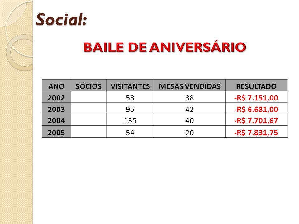 Social: ANOSÓCIOSVISITANTESMESAS VENDIDASRESULTADO 2002 5838-R$ 7.151,00 2003 9542-R$ 6.681,00 2004 13540-R$ 7.701,67 2005 5420-R$ 7.831,75
