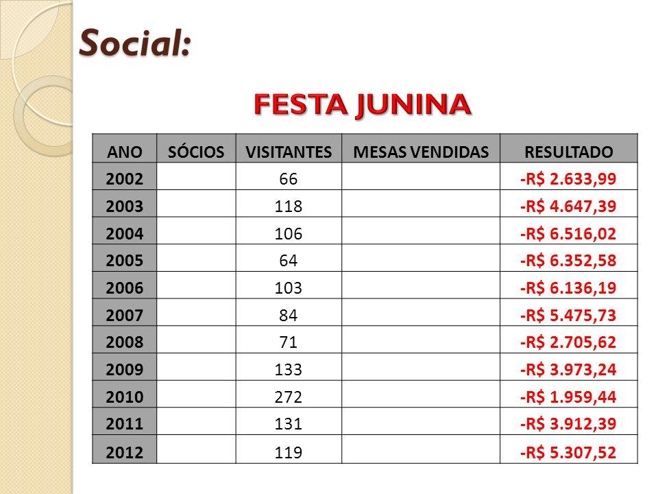 Social: ANOSÓCIOSVISITANTESMESAS VENDIDASRESULTADO 2002 66 -R$ 2.633,99 2003 118 -R$ 4.647,39 2004 106 -R$ 6.516,02 2005 64 -R$ 6.352,58 2006 103 -R$