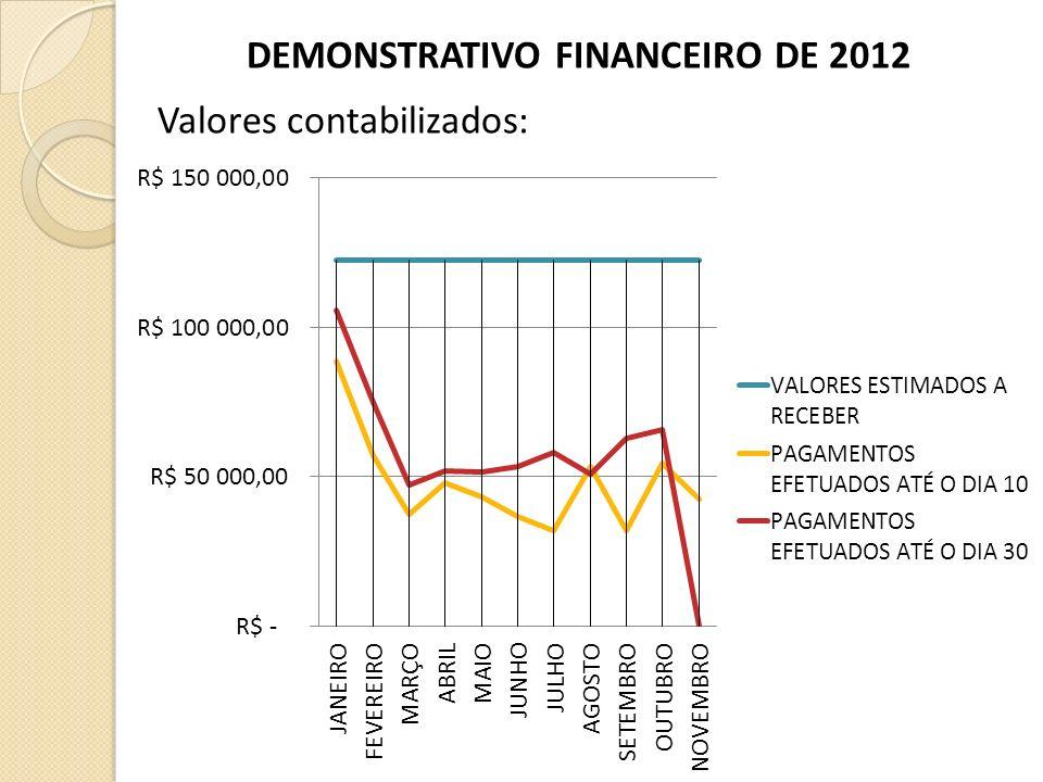 DEMONSTRATIVO FINANCEIRO DE 2012 Valores contabilizados: