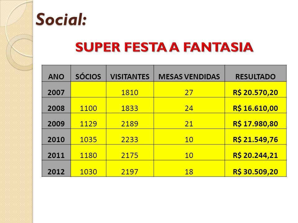Social: ANOSÓCIOSVISITANTESMESAS VENDIDASRESULTADO 2007 181027R$ 20.570,20 20081100183324R$ 16.610,00 20091129218921R$ 17.980,80 20101035223310R$ 21.5