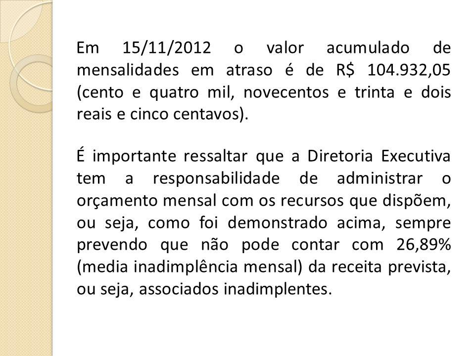 Em 15/11/2012 o valor acumulado de mensalidades em atraso é de R$ 104.932,05 (cento e quatro mil, novecentos e trinta e dois reais e cinco centavos).