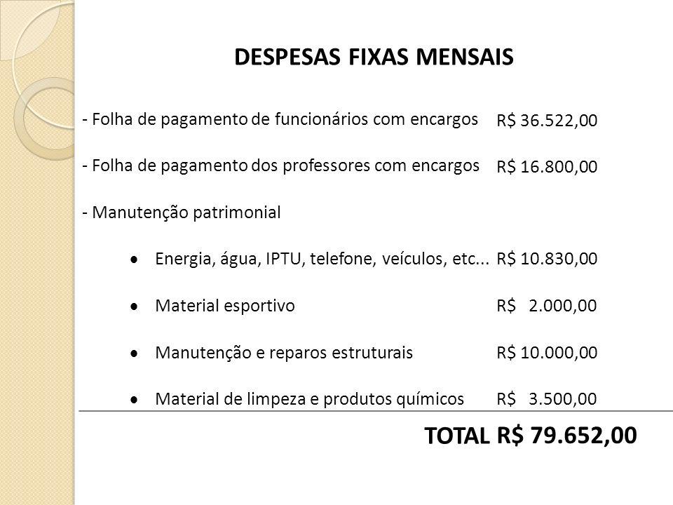 - Folha de pagamento de funcionários com encargos R$ 36.522,00 - Folha de pagamento dos professores com encargos R$ 16.800,00 - Manutenção patrimonial Energia, água, IPTU, telefone, veículos, etc...R$ 10.830,00 Material esportivoR$ 2.000,00 Manutenção e reparos estruturaisR$ 10.000,00 Material de limpeza e produtos químicosR$ 3.500,00 TOTAL R$ 79.652,00 DESPESAS FIXAS MENSAIS