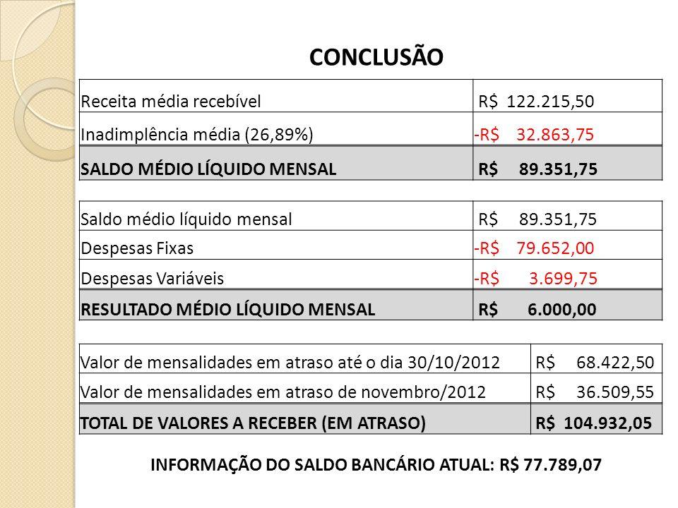 CONCLUSÃO Receita média recebível R$ 122.215,50 Inadimplência média (26,89%)-R$ 32.863,75 SALDO MÉDIO LÍQUIDO MENSAL R$ 89.351,75 Saldo médio líquido
