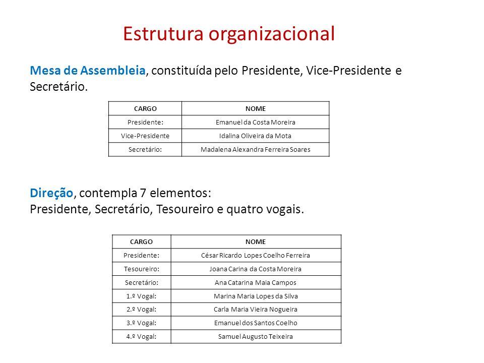 Estrutura organizacional Mesa de Assembleia, constituída pelo Presidente, Vice-Presidente e Secretário. Direção, contempla 7 elementos: Presidente, Se