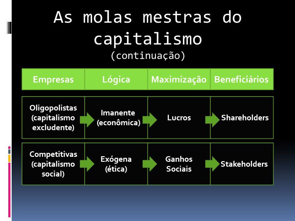 As molas mestras do capitalismo (continuação) EmpresasLógicaMaximizaçãoBeneficiários Oligopolistas (capitalismo excludente) Imanente (econômica) Lucro