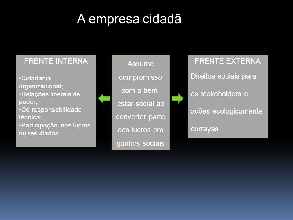 FRENTE INTERNA Cidadania organizacional; Relações liberais de poder; Co-responsabilidade técnica; Participação nos lucros ou resultados Assume comprom