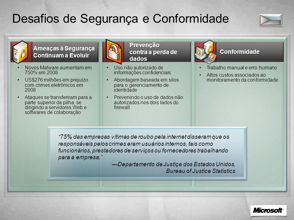 Desafios de Segurança e Conformidade Trabalho manual e erro humano Altos custos associados ao monitoramento da conformidade Conformidade Uso não autor