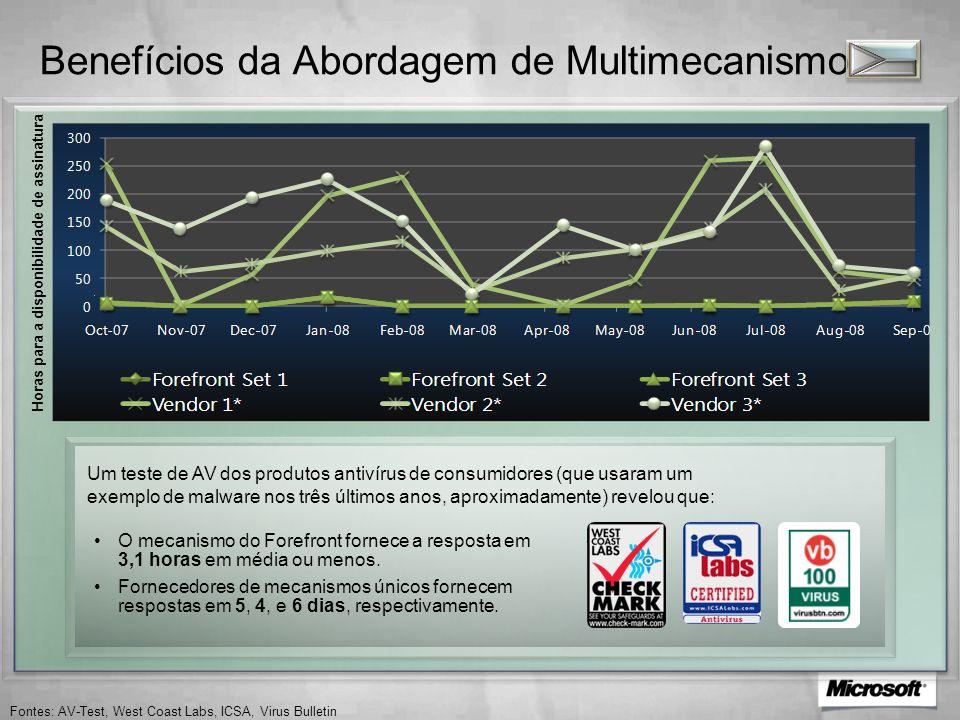 Benefícios da Abordagem de Multimecanismo Horas para a disponibilidade de assinatura Um teste de AV dos produtos antivírus de consumidores (que usaram