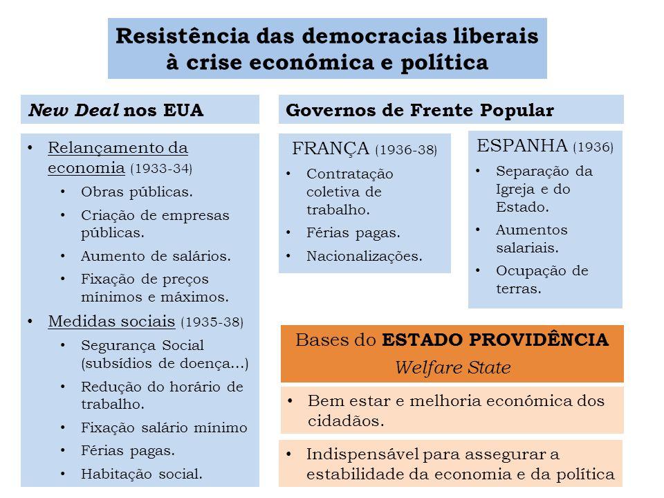 Resistência das democracias liberais à crise económica e política New Deal nos EUA Governos de Frente Popular FRANÇA (1936-38) Contratação coletiva de
