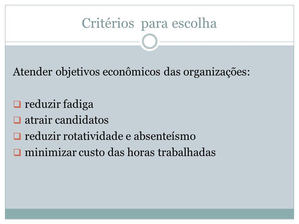 Critérios para escolha Atender objetivos econômicos das organizações: reduzir fadiga atrair candidatos reduzir rotatividade e absenteísmo minimizar cu