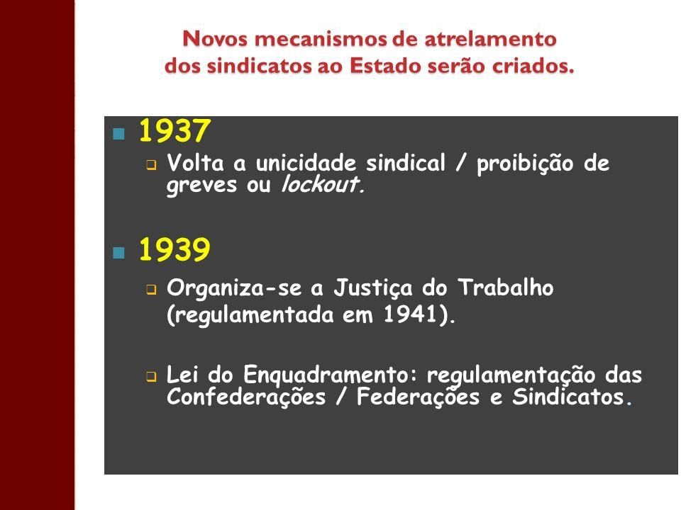 Novos mecanismos de atrelamento dos sindicatos ao Estado serão criados. 1937 Volta a unicidade sindical / proibição de greves ou lockout. 1939 Organiz