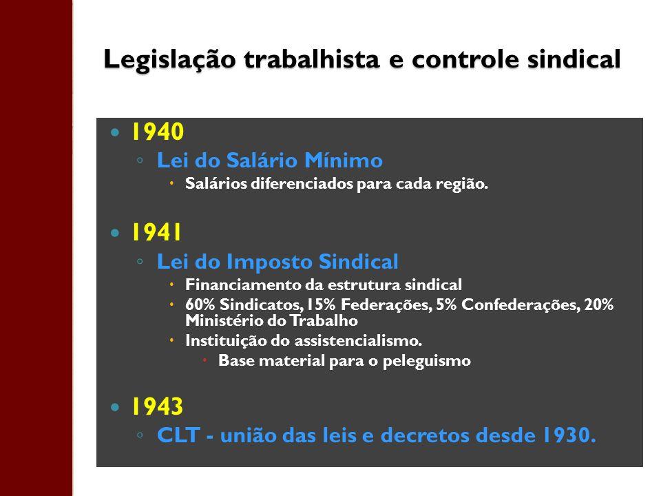 Legislação trabalhista e controle sindical 1940 Lei do Salário Mínimo Salários diferenciados para cada região. 1941 Lei do Imposto Sindical Financiame