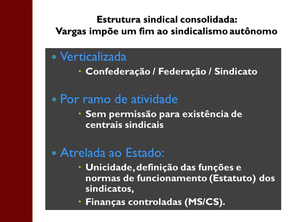 Estrutura sindical consolidada: Vargas impõe um fim ao sindicalismo autônomo Verticalizada Confederação / Federação / Sindicato Por ramo de atividade