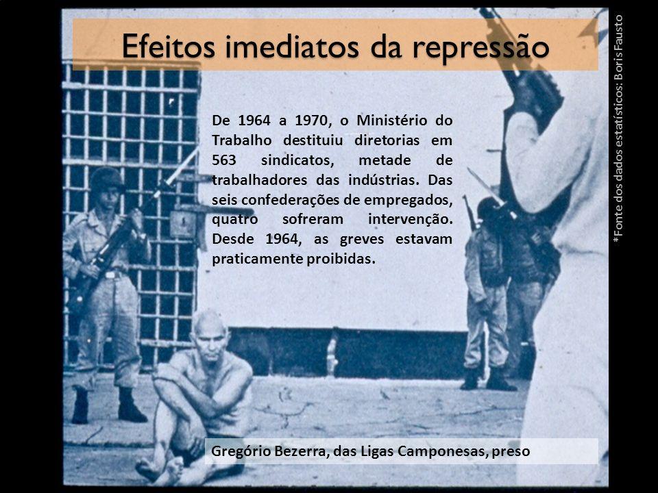 Efeitos imediatos da repressão Gregório Bezerra, das Ligas Camponesas, preso De 1964 a 1970, o Ministério do Trabalho destituiu diretorias em 563 sind