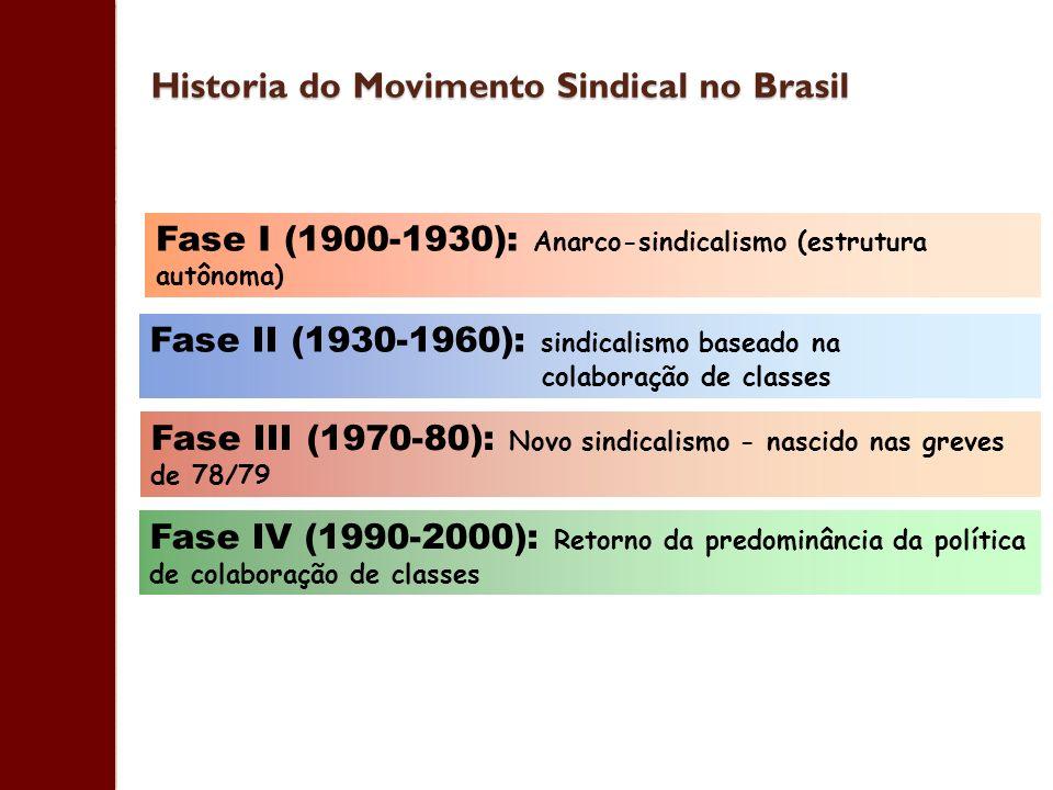 Historia do Movimento Sindical no Brasil Fase III (1970-80): Novo sindicalismo - nascido nas greves de 78/79 Fase IV (1990-2000): Retorno da predominâ