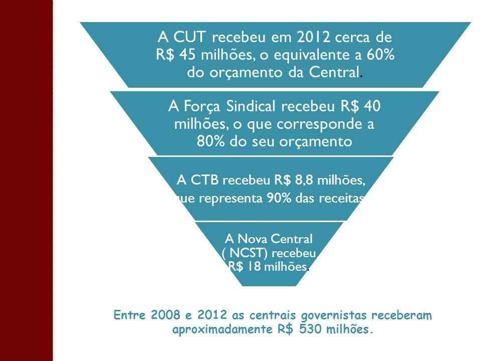 Entre 2008 e 2012 as centrais governistas receberam aproximadamente R$ 530 milhões. A CUT recebeu em 2012 cerca de R$ 45 milhões, o equivalente a 60%