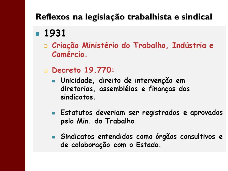 Reflexos na legislação trabalhista e sindical 1931 Criação Ministério do Trabalho, Indústria e Comércio. Decreto 19.770: Unicidade, direito de interve