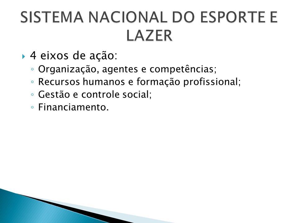 4 eixos de ação: Organização, agentes e competências; Recursos humanos e formação profissional; Gestão e controle social; Financiamento.