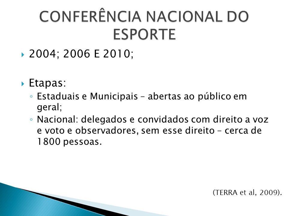 2004; 2006 E 2010; Etapas: Estaduais e Municipais – abertas ao público em geral; Nacional: delegados e convidados com direito a voz e voto e observadores, sem esse direito – cerca de 1800 pessoas.