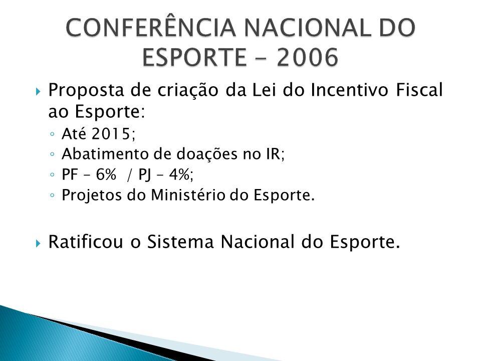 Proposta de criação da Lei do Incentivo Fiscal ao Esporte: Até 2015; Abatimento de doações no IR; PF – 6% / PJ – 4%; Projetos do Ministério do Esporte.