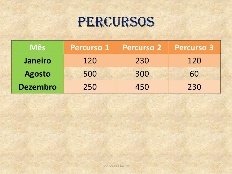 Percursos MêsPercurso 1Percurso 2Percurso 3 Janeiro120230120 Agosto50030060 Dezembro250450230 3por Jorge Plácido
