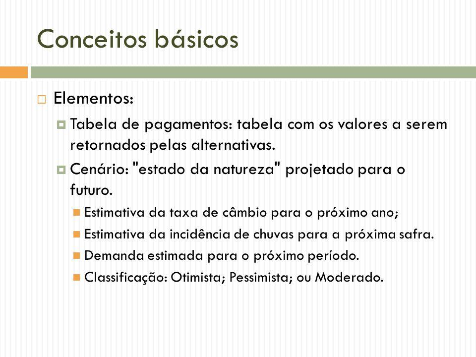 Conceitos básicos Elementos: Tabela de pagamentos: tabela com os valores a serem retornados pelas alternativas. Cenário: