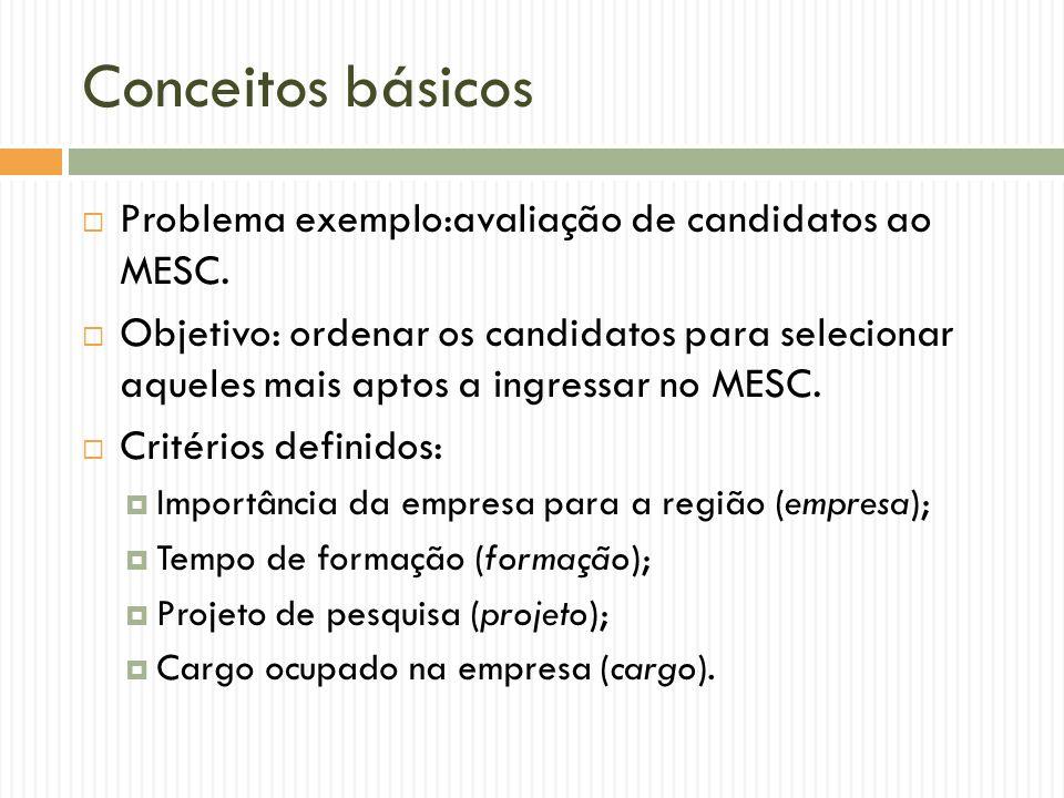 Conceitos básicos Problema exemplo:avaliação de candidatos ao MESC. Objetivo: ordenar os candidatos para selecionar aqueles mais aptos a ingressar no