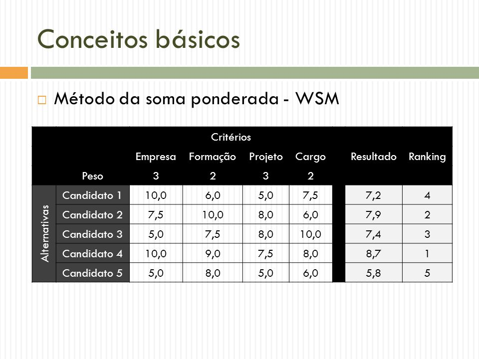 Conceitos básicos Critérios EmpresaFormaçãoProjetoCargoResultadoRanking Peso3232 Alternativas Candidato 110,06,05,07,57,24 Candidato 27,510,08,06,07,92 Candidato 35,07,58,010,07,43 Candidato 410,09,07,58,08,71 Candidato 55,08,05,06,05,85 Método da soma ponderada - WSM
