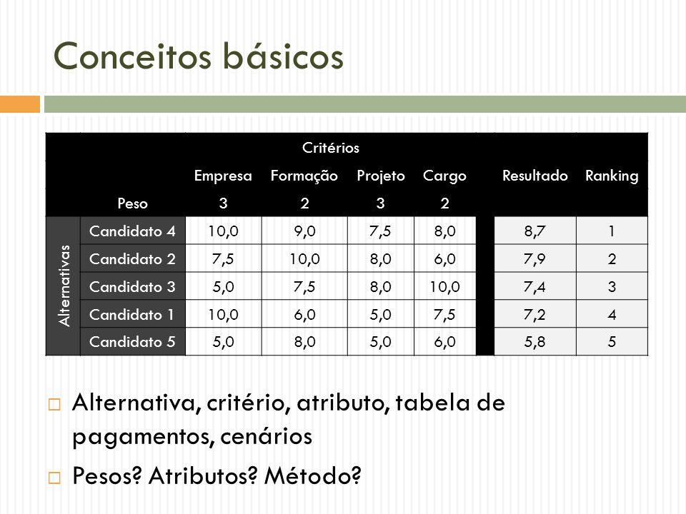 Conceitos básicos Critérios EmpresaFormaçãoProjetoCargoResultadoRanking Peso3232 Alternativas Candidato 410,09,07,58,08,71 Candidato 27,510,08,06,07,9