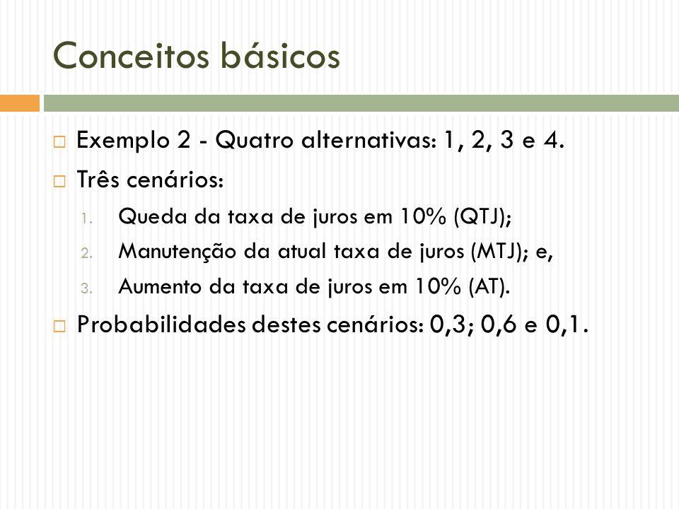 Conceitos básicos Exemplo 2 - Quatro alternativas: 1, 2, 3 e 4. Três cenários: 1. Queda da taxa de juros em 10% (QTJ); 2. Manutenção da atual taxa de