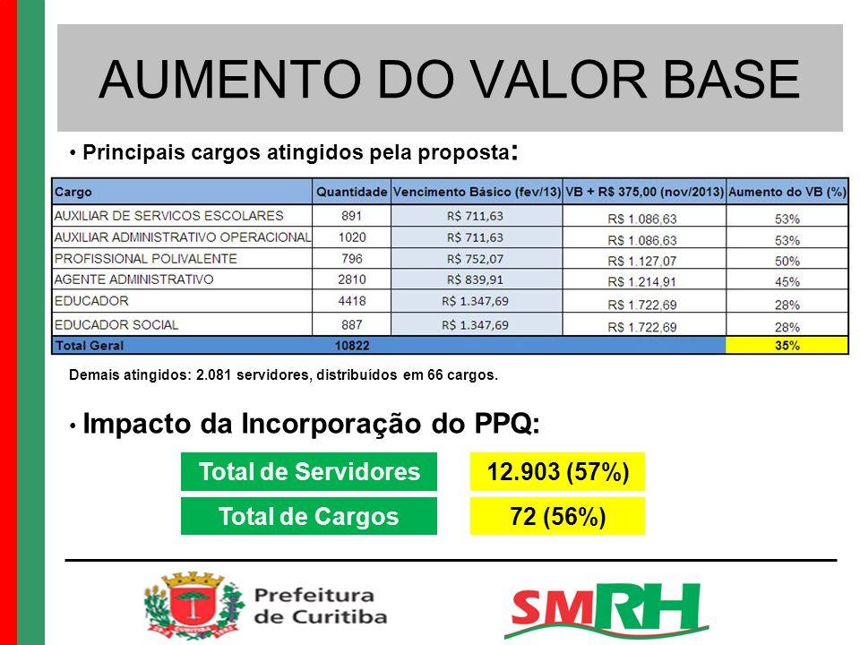 AUMENTO DO VALOR BASE Principais cargos atingidos pela proposta : Demais atingidos: 2.081 servidores, distribuídos em 66 cargos.