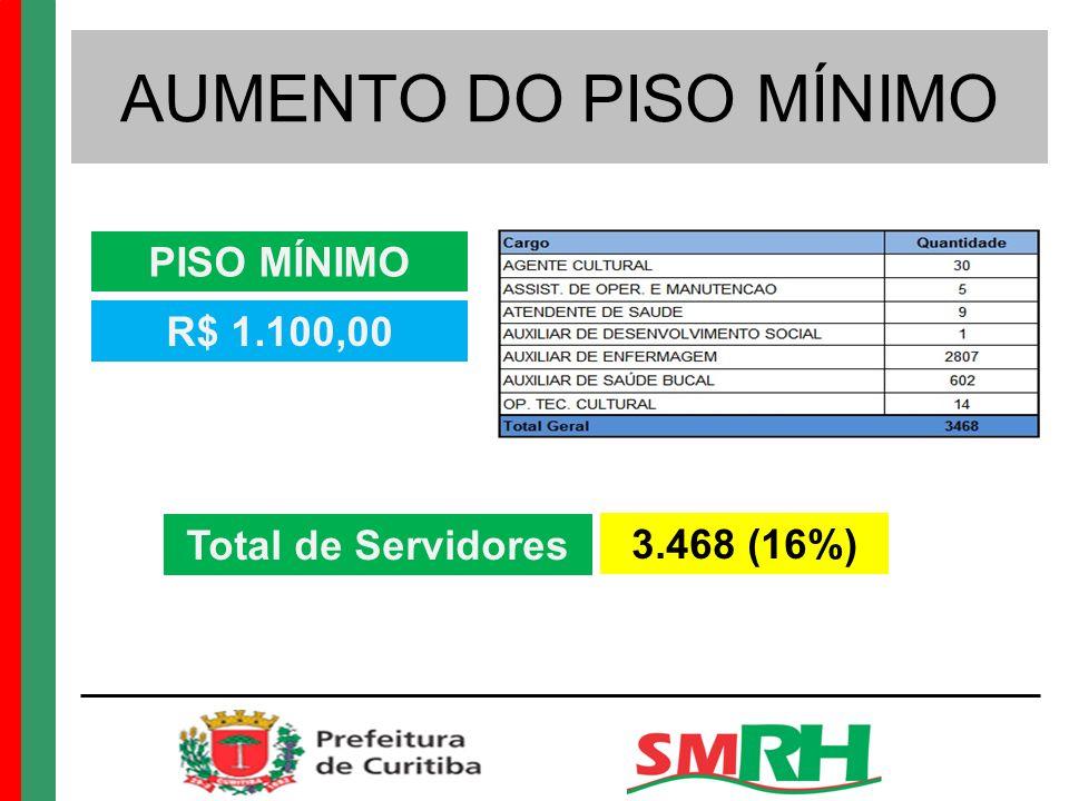 AUMENTO DO PISO MÍNIMO PISO MÍNIMO R$ 1.100,00 Total de Servidores 3.468 (16%)