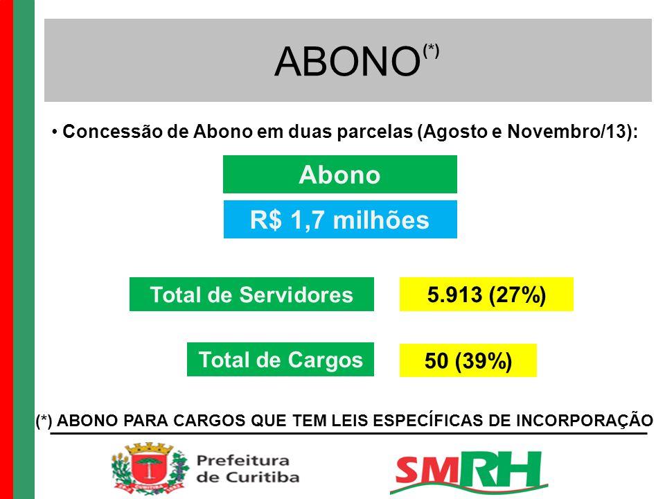 ABONO Concessão de Abono em duas parcelas (Agosto e Novembro/13): Total de Servidores Total de Cargos 5.913 (27%) 50 (39%) Abono R$ 1,7 milhões (*) ABONO PARA CARGOS QUE TEM LEIS ESPECÍFICAS DE INCORPORAÇÃO (*)