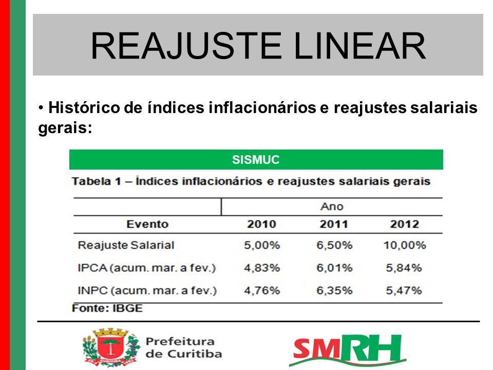 REAJUSTE LINEAR Histórico de índices inflacionários e reajustes salariais gerais: SISMUC
