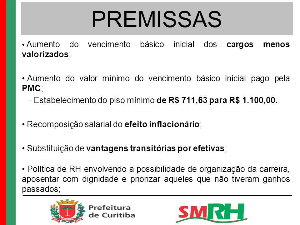 PREMISSAS Aumento do vencimento básico inicial dos cargos menos valorizados; Aumento do valor mínimo do vencimento básico inicial pago pela PMC; - Estabelecimento do piso mínimo de R$ 711,63 para R$ 1.100,00.