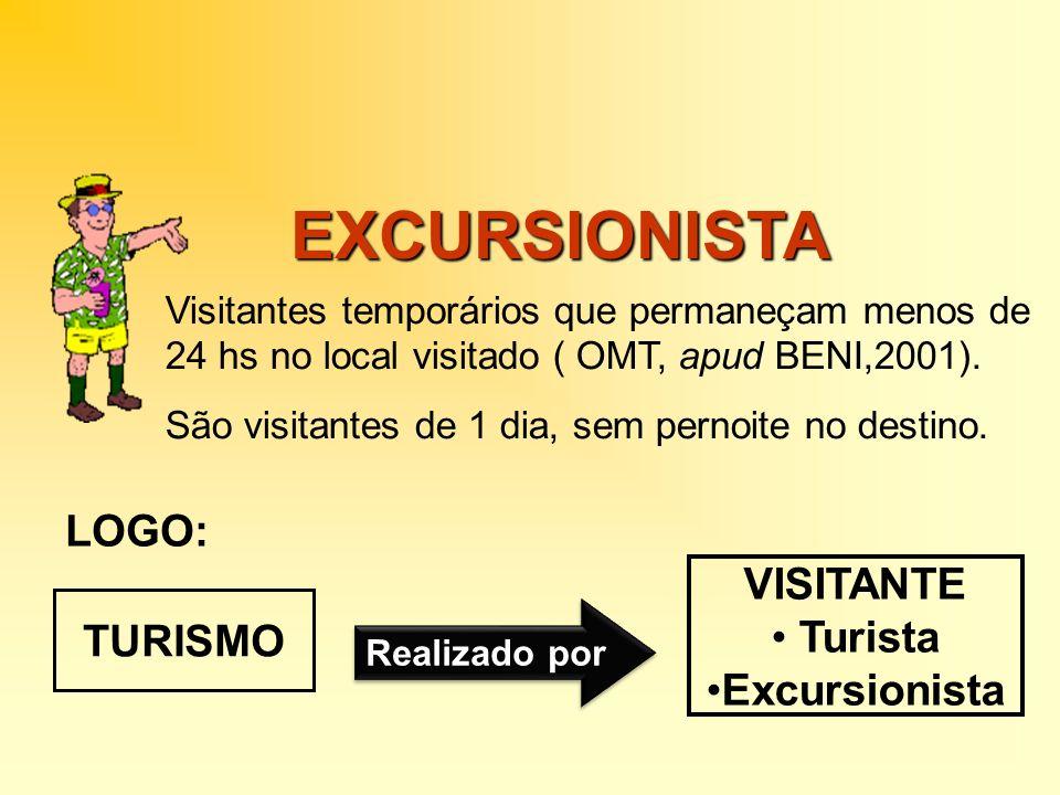 EXCURSIONISTA Visitantes temporários que permaneçam menos de 24 hs no local visitado ( OMT, apud BENI,2001). São visitantes de 1 dia, sem pernoite no