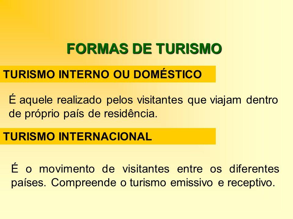 TURISMO INTERNO OU DOMÉSTICO É aquele realizado pelos visitantes que viajam dentro de próprio país de residência. TURISMO INTERNACIONAL É o movimento