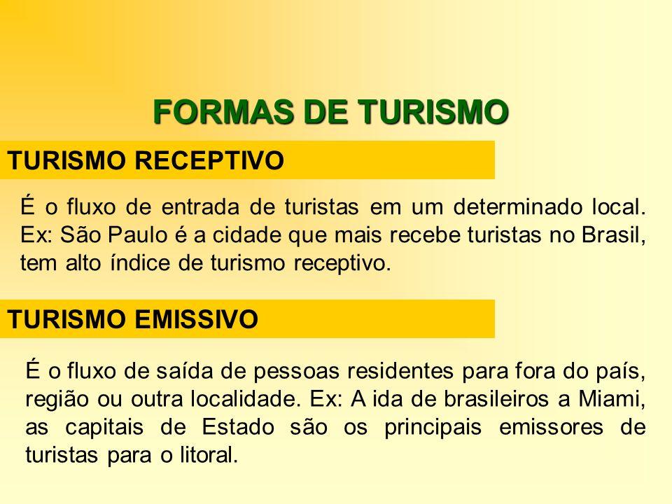 FORMAS DE TURISMO TURISMO RECEPTIVO TURISMO EMISSIVO É o fluxo de entrada de turistas em um determinado local. Ex: São Paulo é a cidade que mais receb