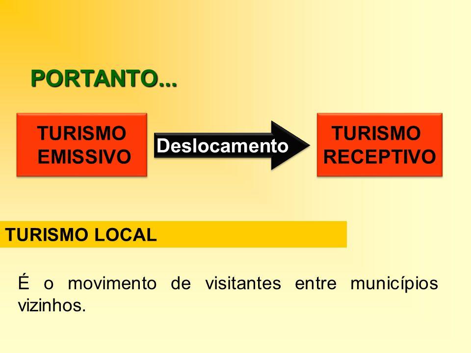 PORTANTO... TURISMO EMISSIVO TURISMO EMISSIVO Deslocamento TURISMO RECEPTIVO TURISMO RECEPTIVO TURISMO LOCAL É o movimento de visitantes entre municíp