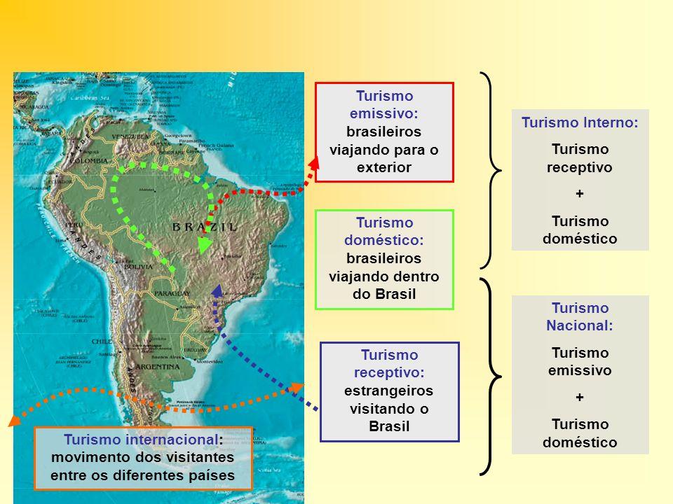 Turismo emissivo: brasileiros viajando para o exterior Turismo receptivo: estrangeiros visitando o Brasil Turismo doméstico: brasileiros viajando dent