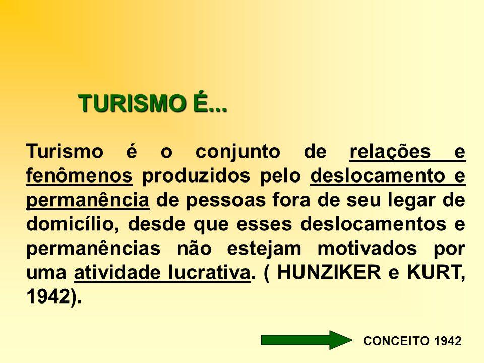 TURISMO É... Turismo é o conjunto de relações e fenômenos produzidos pelo deslocamento e permanência de pessoas fora de seu legar de domicílio, desde