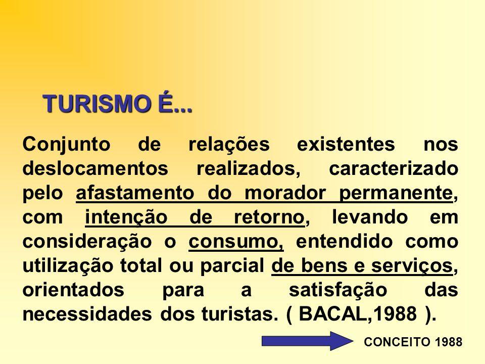 TURISMO É... Conjunto de relações existentes nos deslocamentos realizados, caracterizado pelo afastamento do morador permanente, com intenção de retor