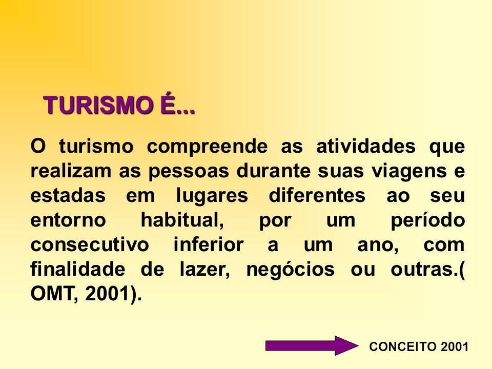 TURISMO É... CONCEITO 2001 O turismo compreende as atividades que realizam as pessoas durante suas viagens e estadas em lugares diferentes ao seu ento