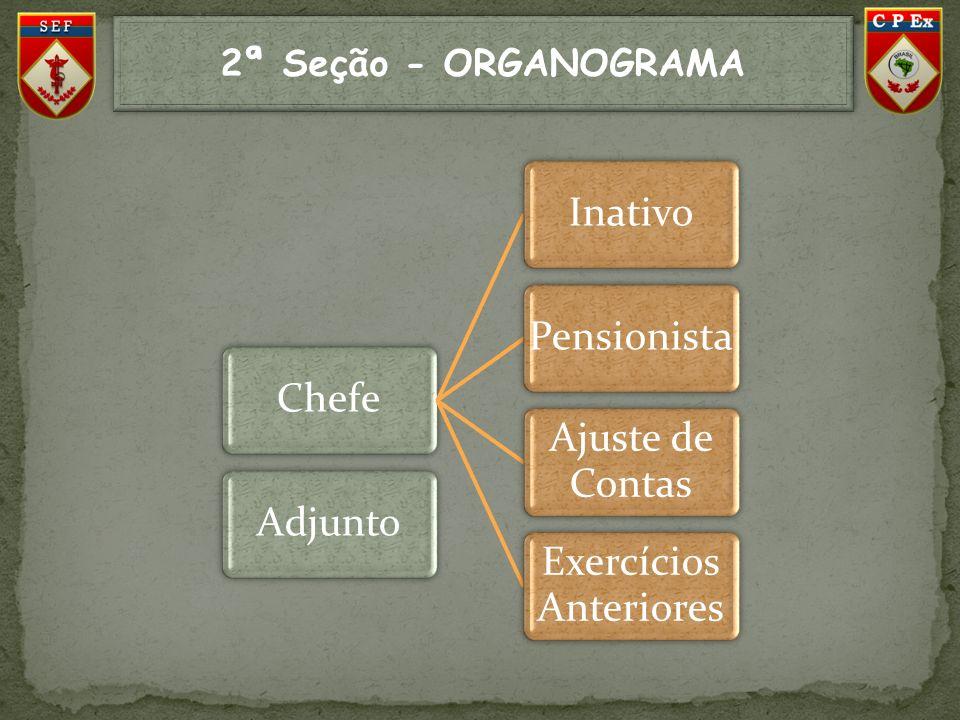 2ª Seção - ORGANOGRAMA ChefeInativoPensionista Ajuste de Contas Exercícios Anteriores Adjunto