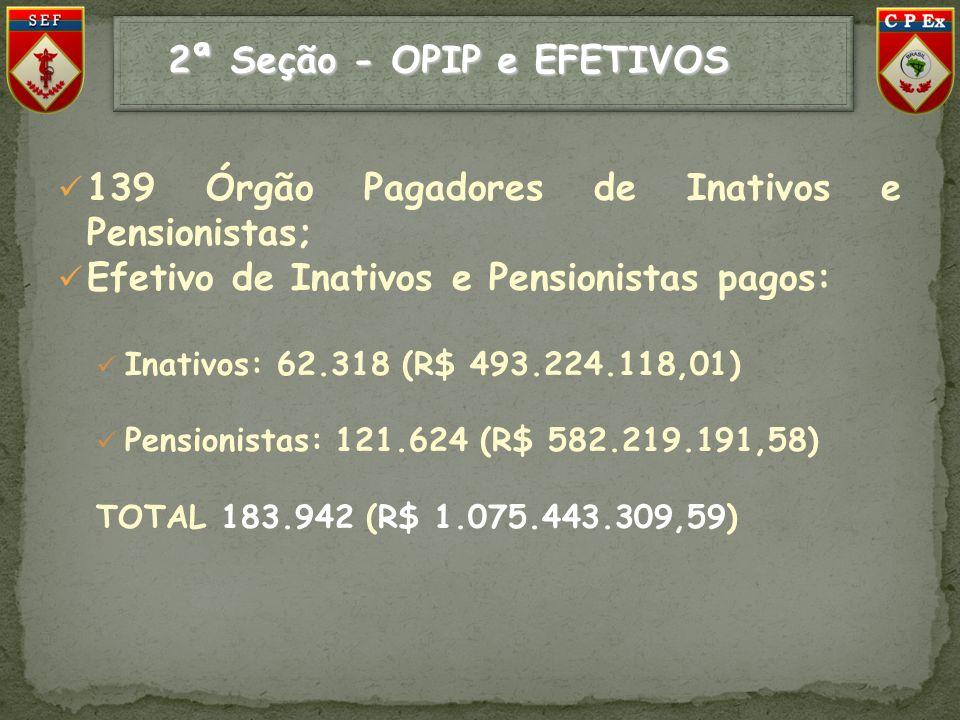 2ª Seção - OPIP e EFETIVOS 2ª Seção - OPIP e EFETIVOS 139 Órgão Pagadores de Inativos e Pensionistas; Efetivo de Inativos e Pensionistas pagos: Inativ