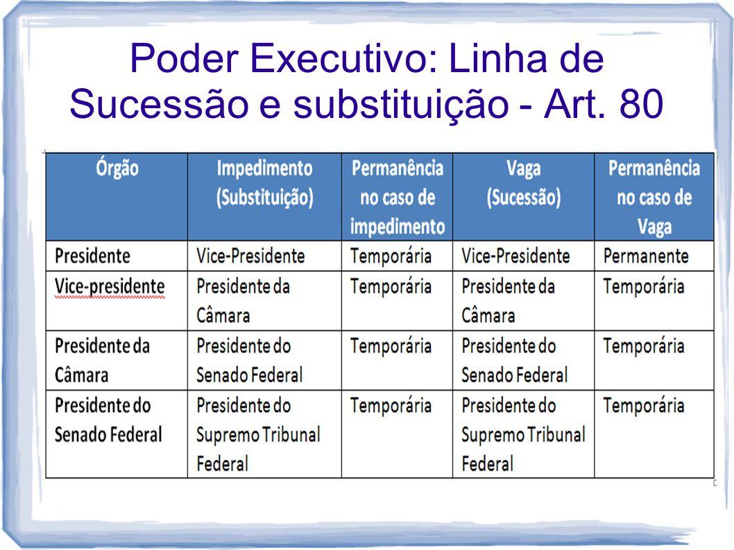 Poder Executivo: Linha de Sucessão e substituição - Art. 80