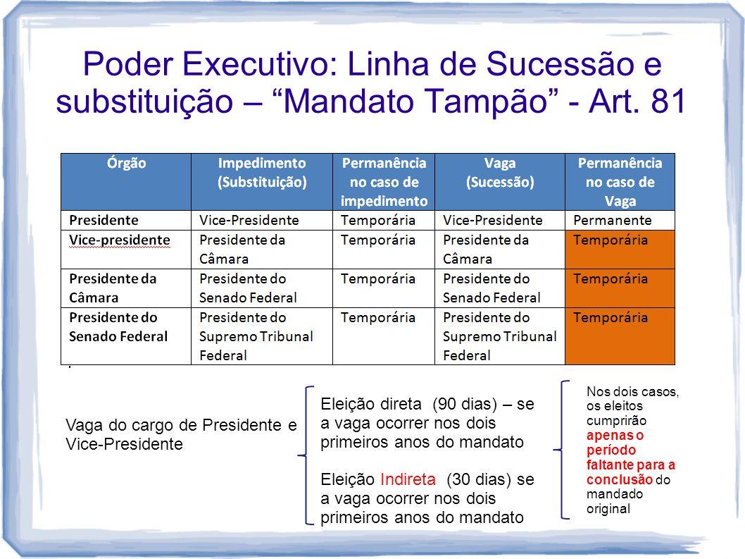 Poder Executivo: Linha de Sucessão e substituição – Mandato Tampão - Art. 81 Vaga do cargo de Presidente e Vice-Presidente Eleição direta (90 dias) –