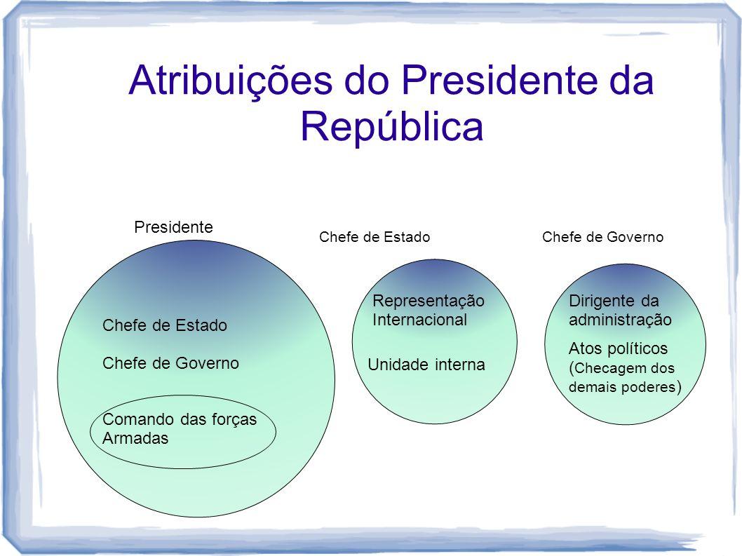 Atribuições do Presidente da República Chefe de Estado Chefe de Governo Comando das forças Armadas Chefe de Estado Presidente Representação Internacio