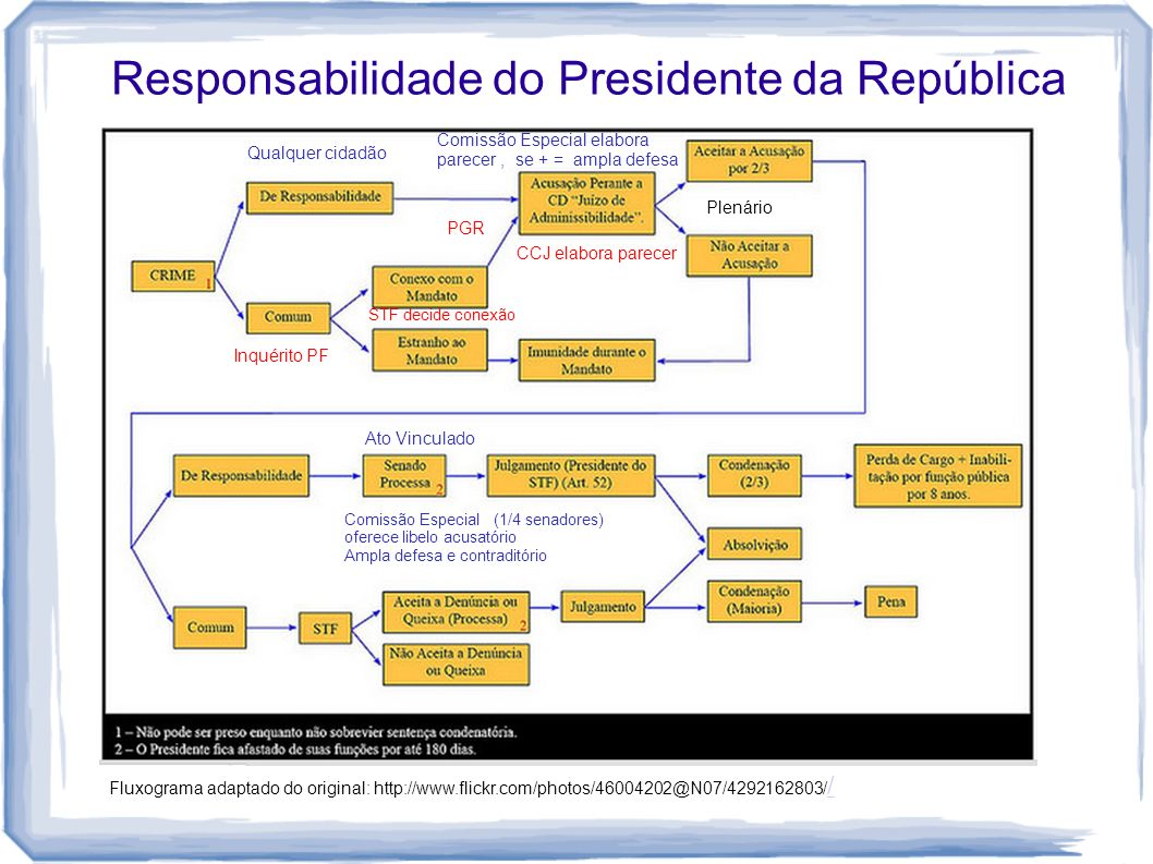 Responsabilidade do Presidente da República Fluxograma adaptado do original: http://www.flickr.com/photos/46004202@N07/4292162803/ / / Qualquer cidadã